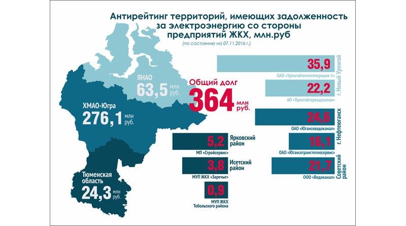 Тюменская энергосбытовая компания
